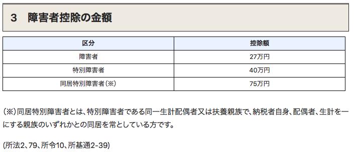 国税庁障害者控除額