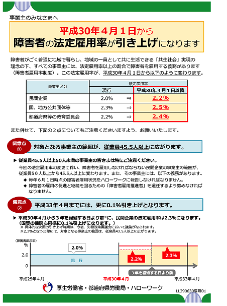 厚労省資料,障害者法定雇用率