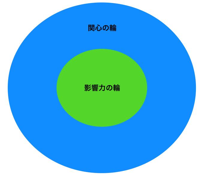 影響力の輪、関心の輪