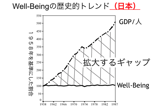 well-being推移