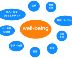 well-being,意味