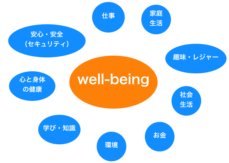 well-being,意味