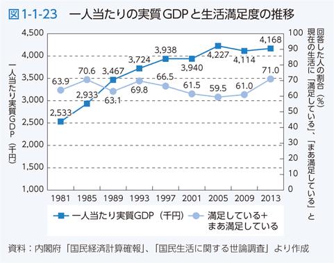 GDPと幸福度