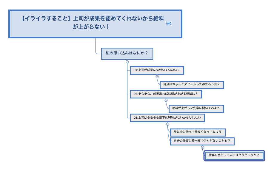 マインドマップ,ABCDE理論