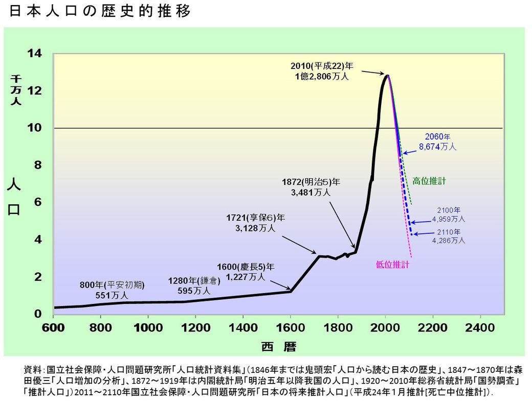 人口の推移